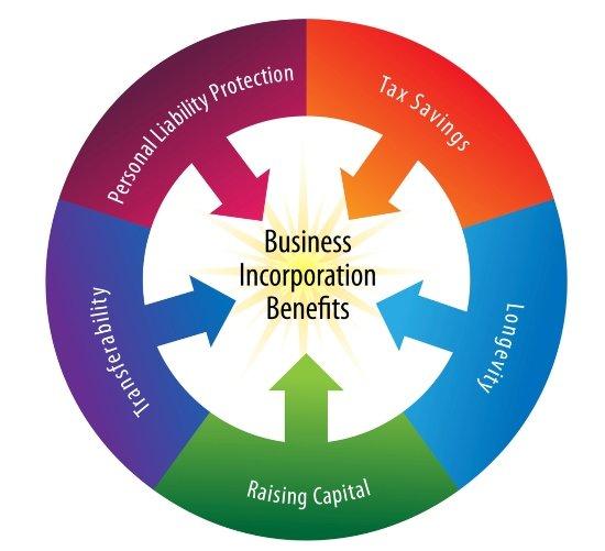 Business Incorporation Attorney Alexandria VA